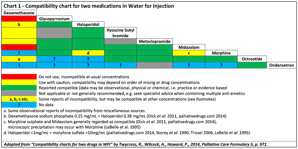 Chart 1 - Compatibility chart for two medications in Water for Injection